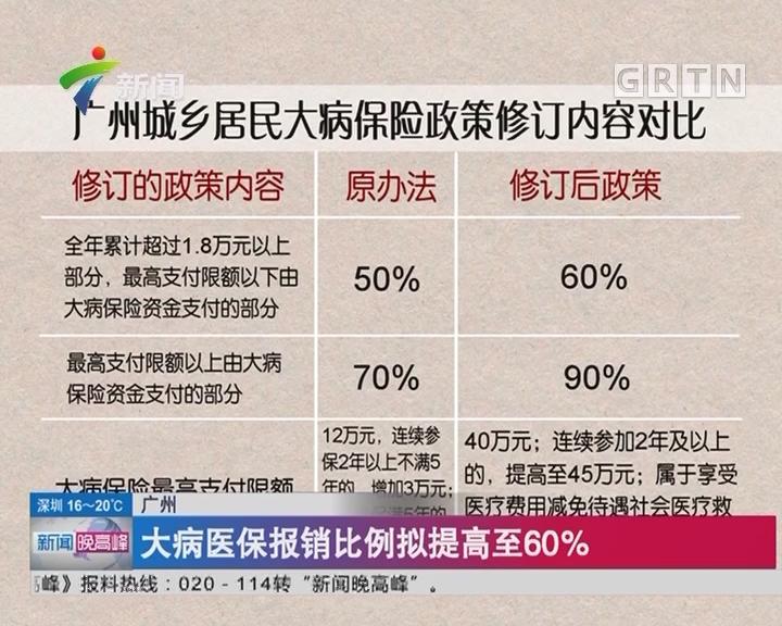 广州:大病医保报销比例拟提高至60%