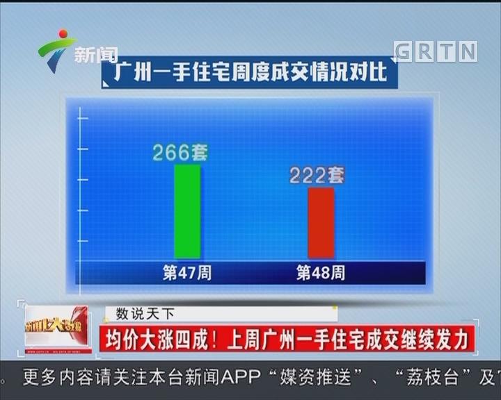 均价大涨四成!上周广州一手住宅成交继续发力