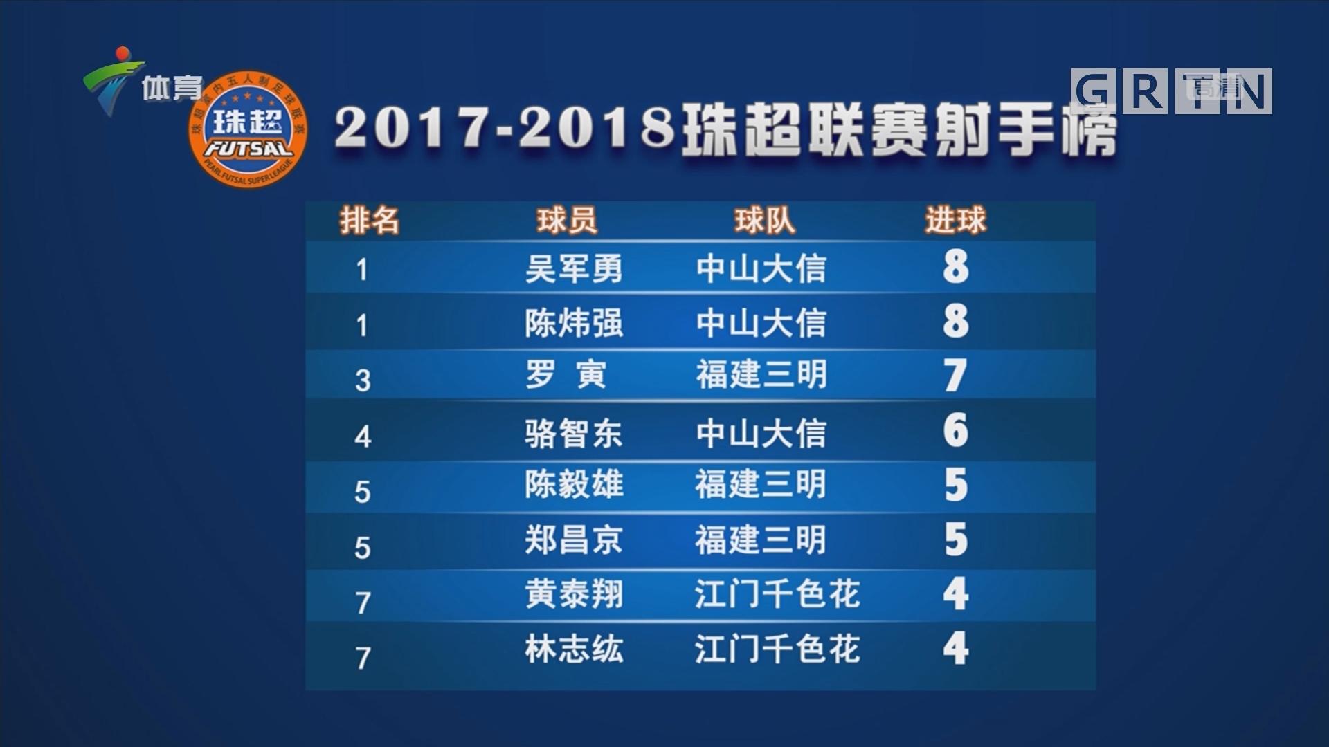 2017—2018珠超联赛射手榜