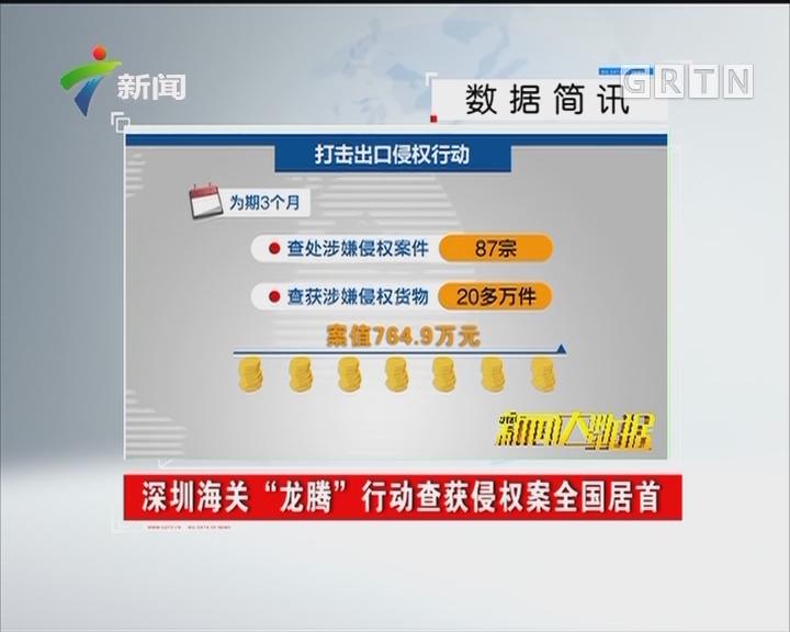 """深圳海关""""龙腾""""行动查获侵权案全国居首"""