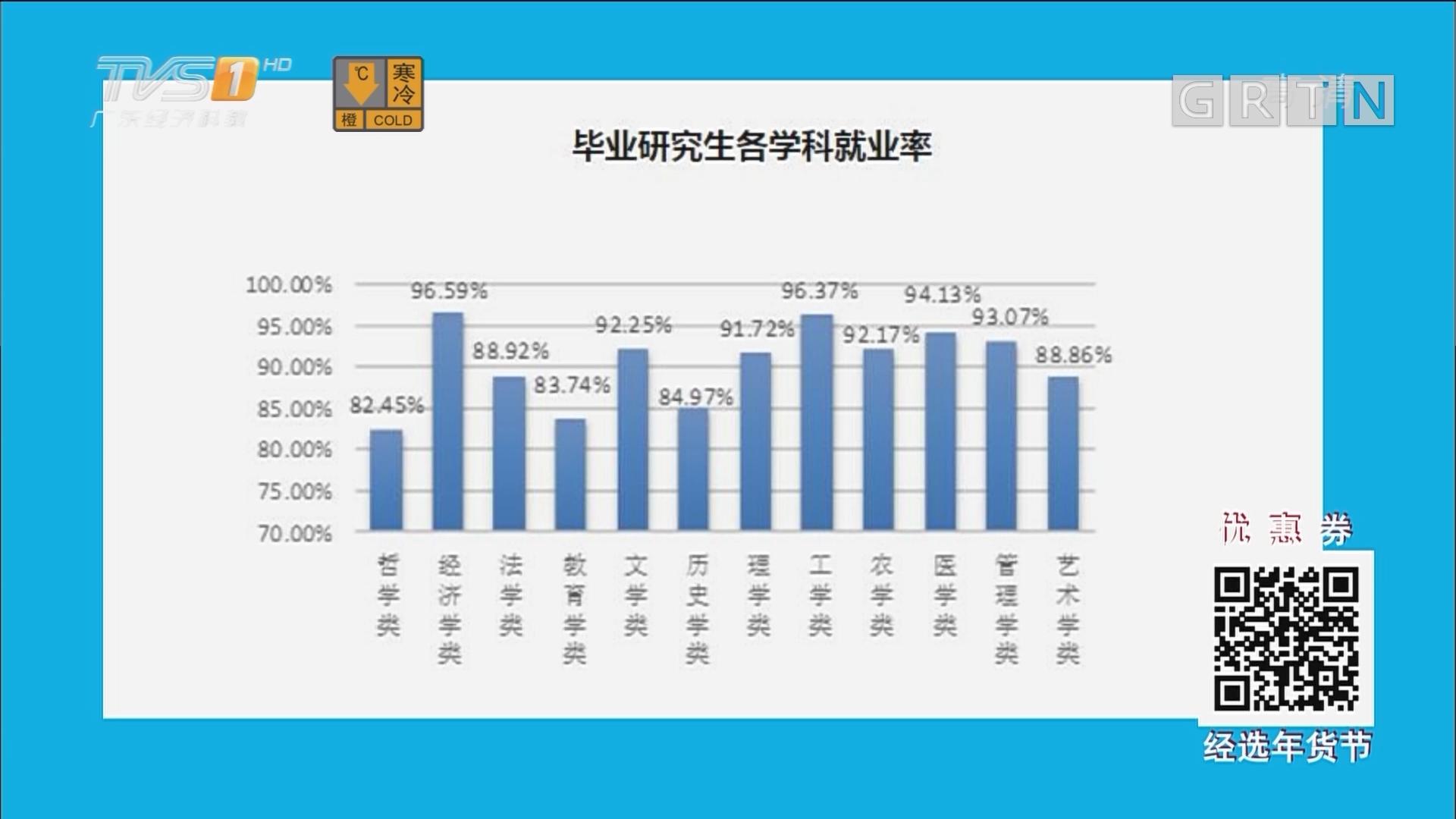 2017年广东高校毕业生就业质量年度报告 这些专业就业率最高!