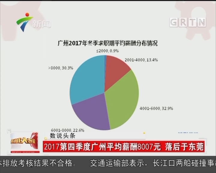 2017第四季度广州平均薪酬8007元 落后于东莞