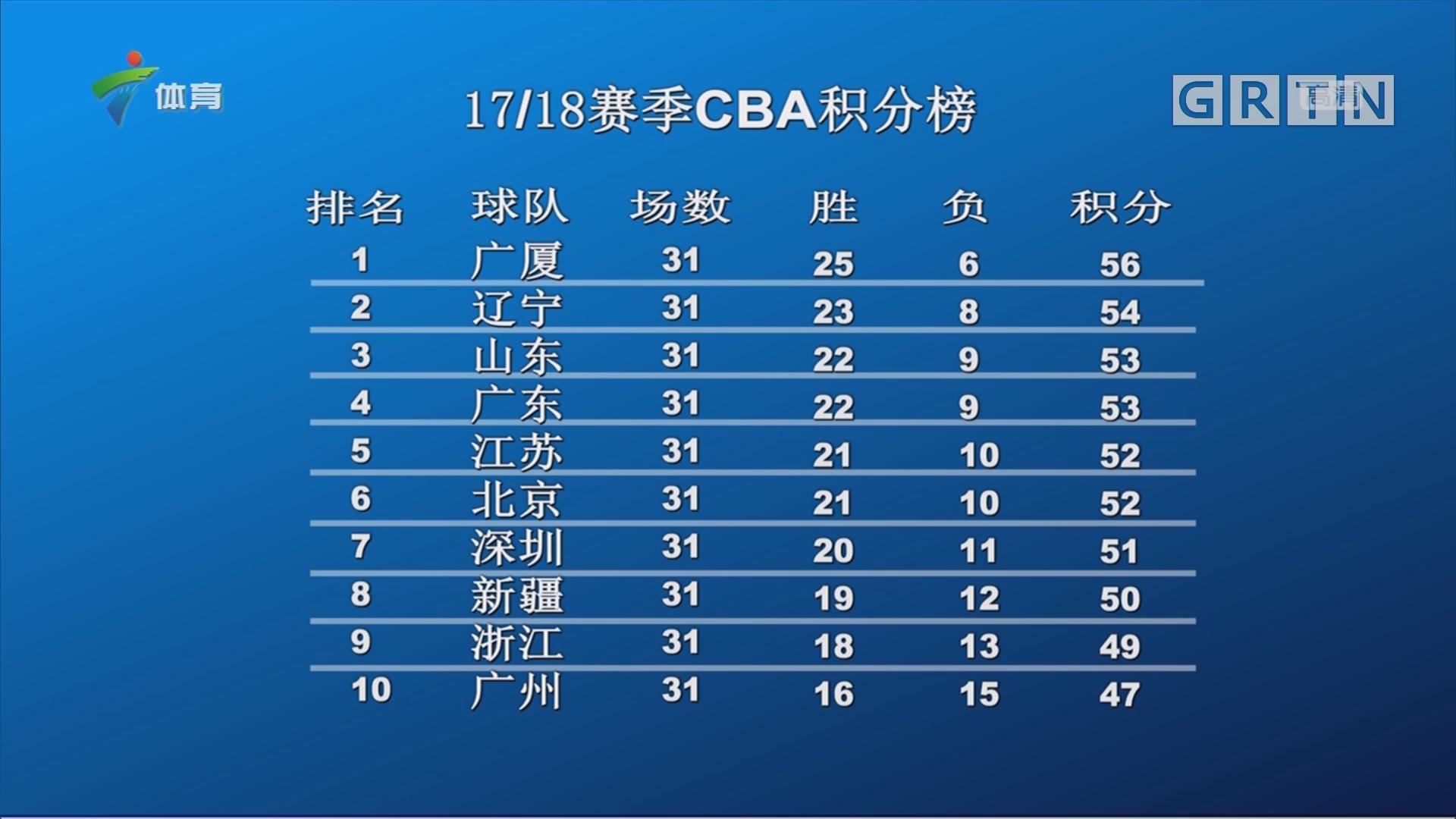 17/18赛季CBA积分榜
