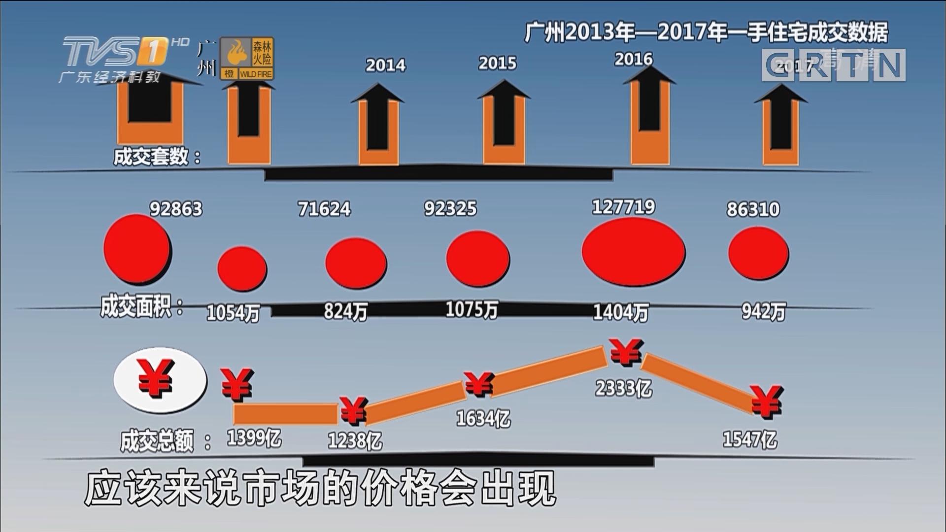 年终楼市大盘点:广州楼市网签均价近十年来首次同比下跌