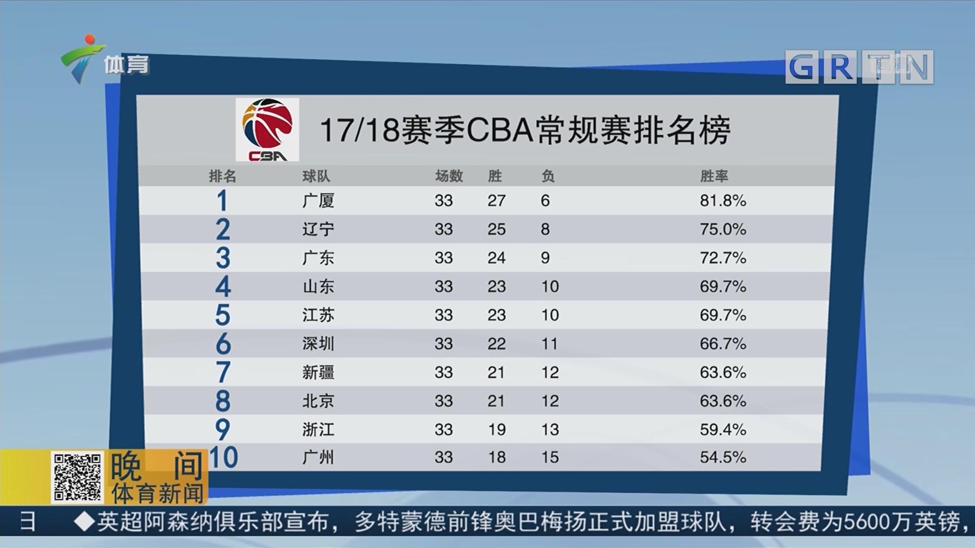 17/18赛季CBA常规赛排名榜