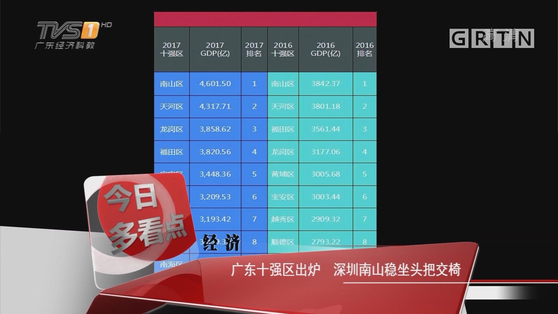 经济:广东十强区出炉 深圳南山稳坐头把交椅