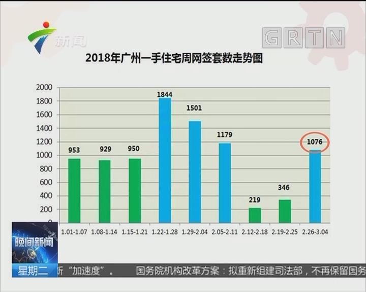 节后广州楼市量价齐升! 越秀均价涨162% 番禺增73%