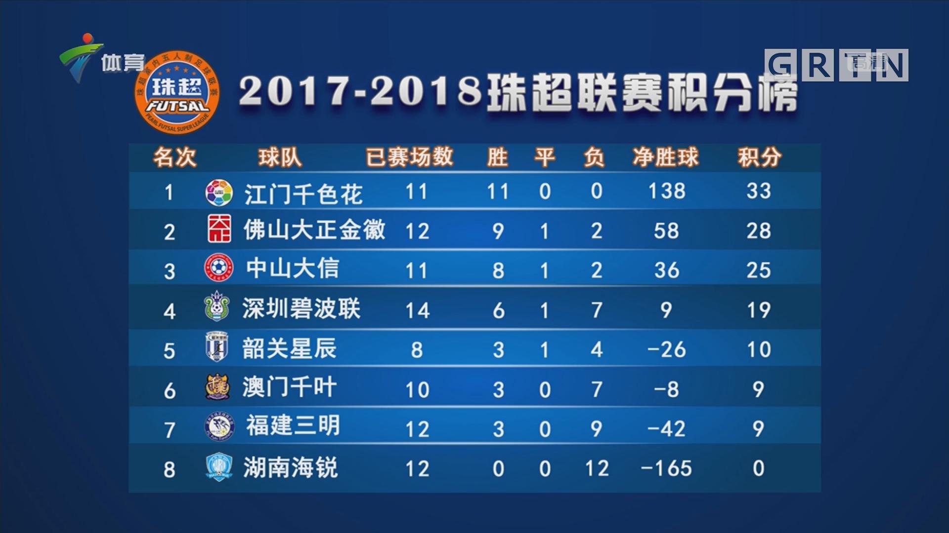 2017—2018珠超联赛积分榜