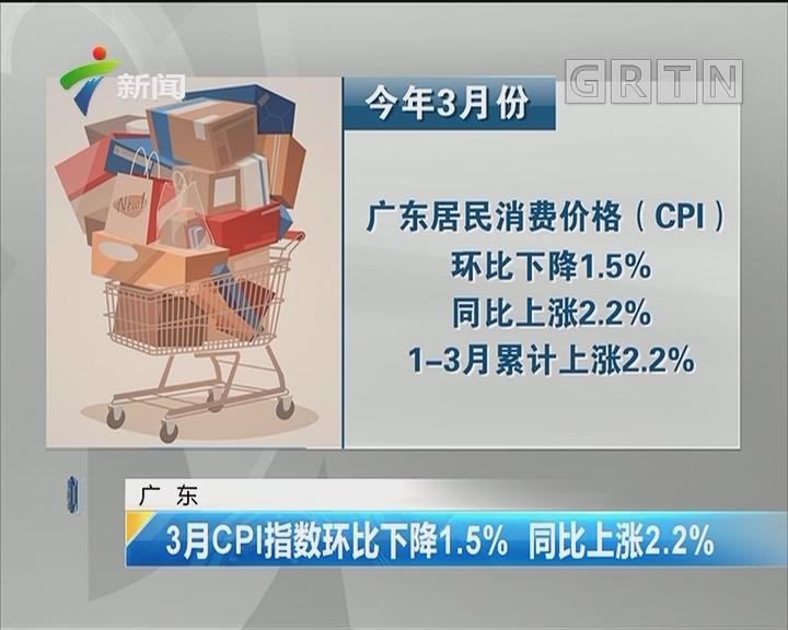广东:3月CPI指数环比下降1.5% 同比上涨2.2%