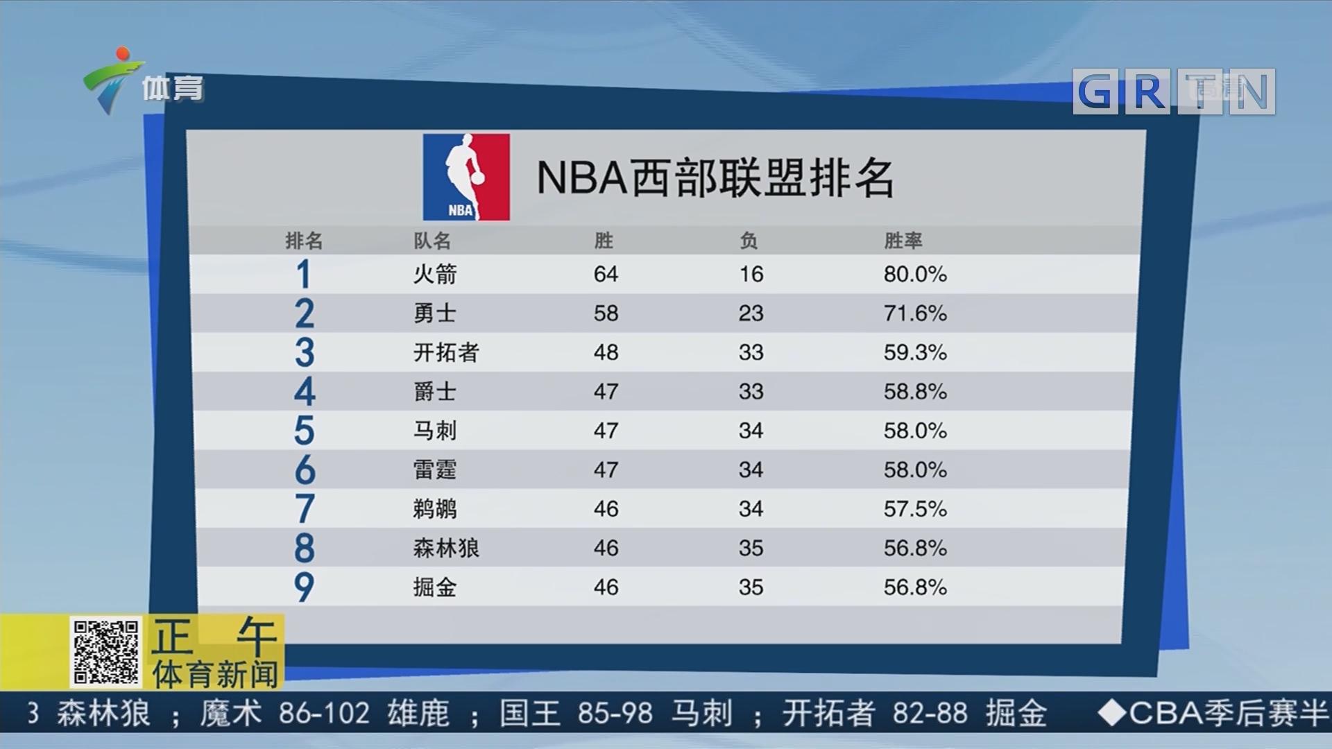 NBA东西部联盟排名