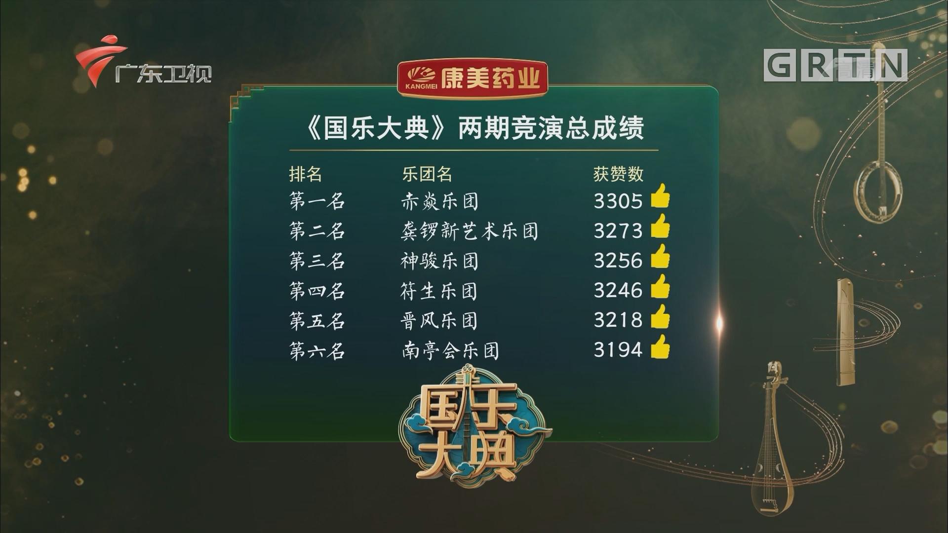 第八期竞演排名公布