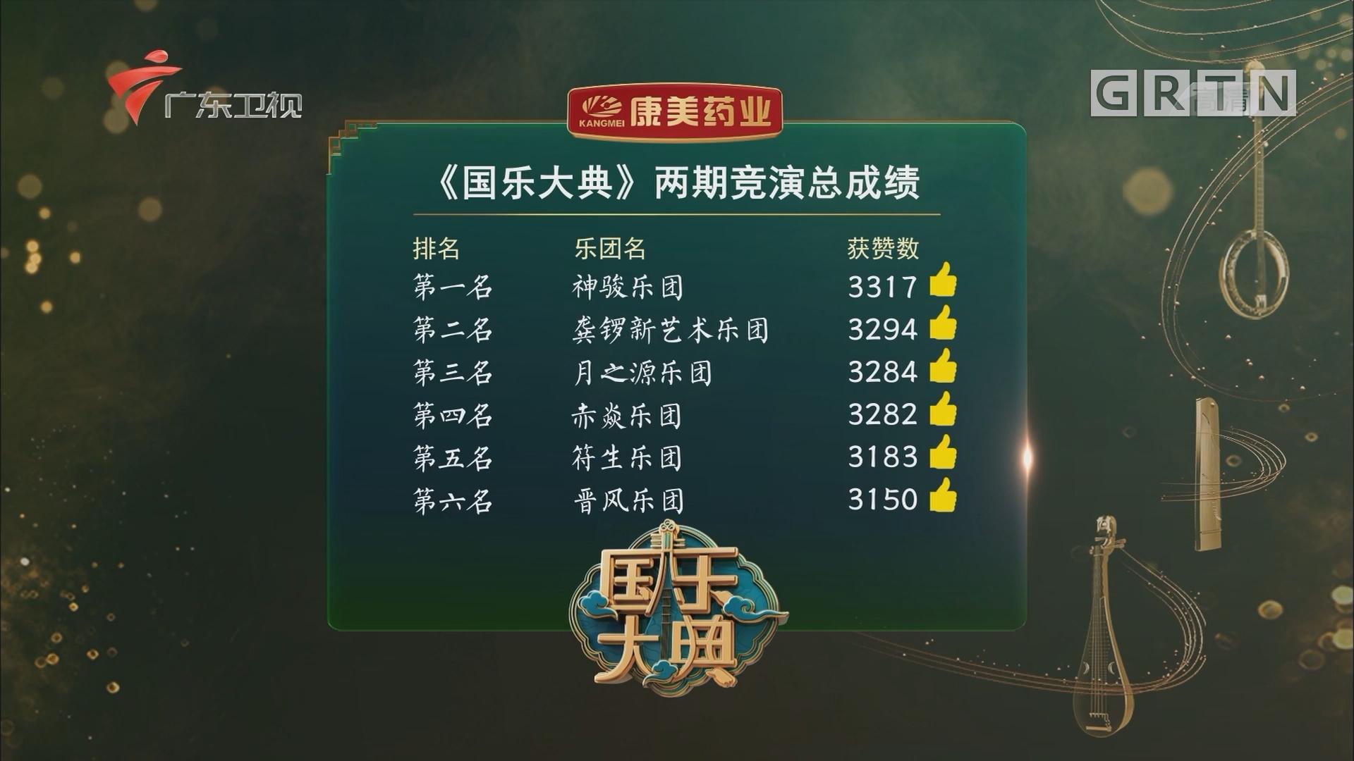 第十期竞演排名公布