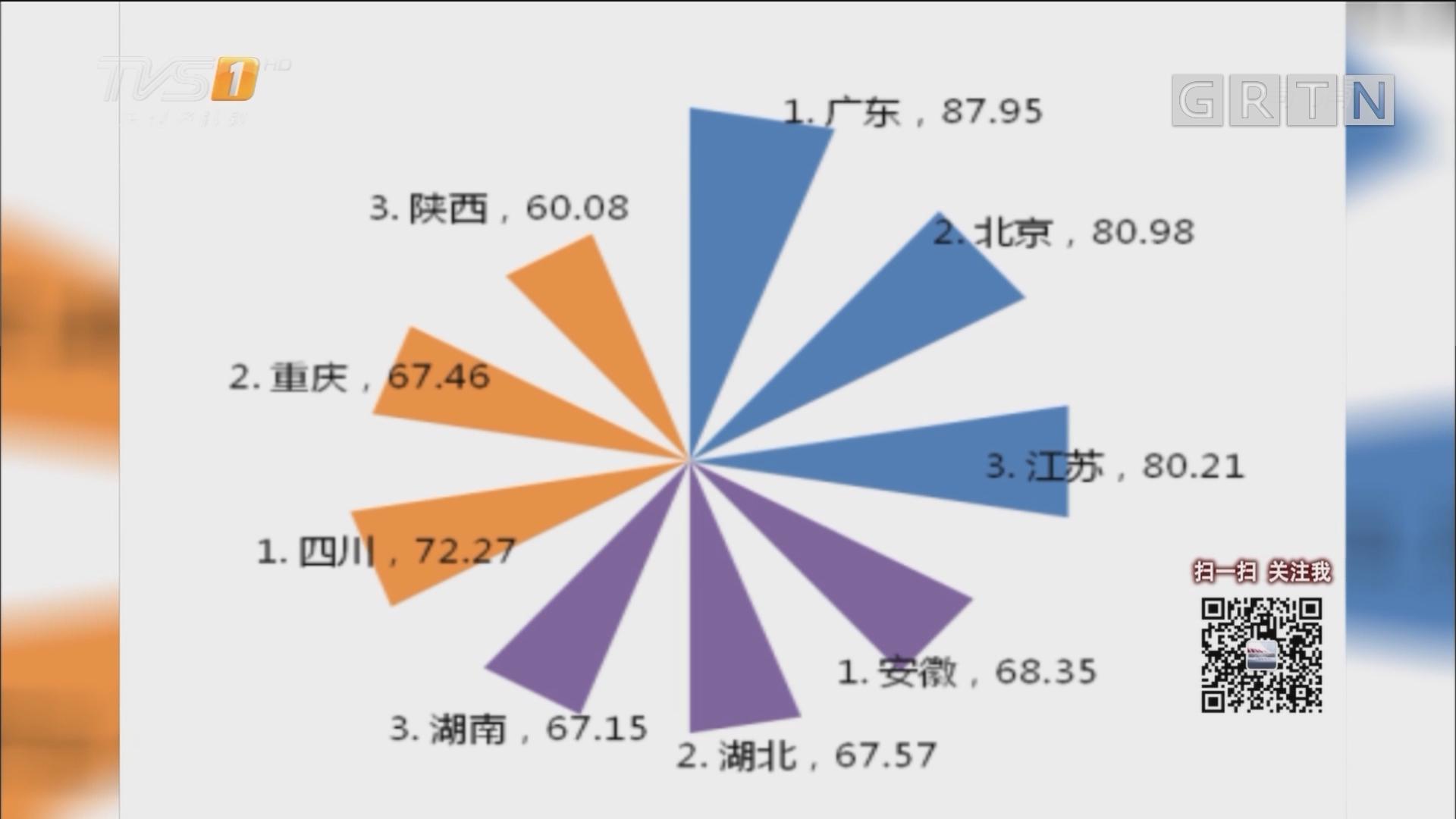 国家知识产权局:广东 北京 江苏位列2017年全国专利实力前三