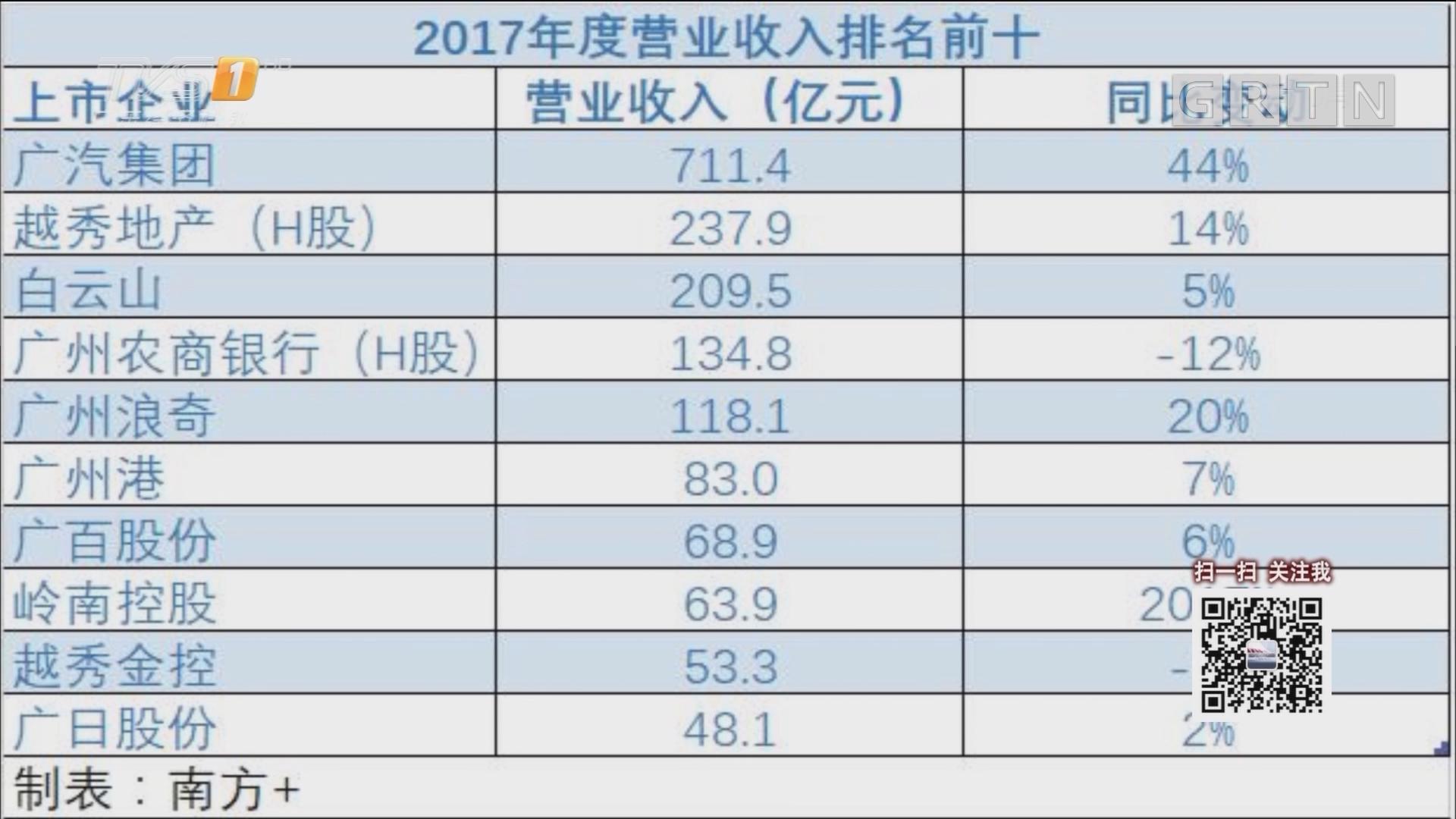 数说新闻:年报带你看广州 国企谁最能赚?谁工资最高?