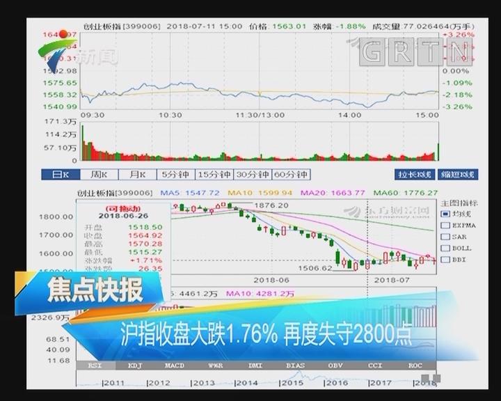 沪指收盘大跌1.76% 再度失守2800点