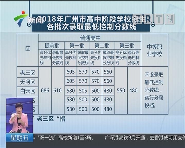 广州中考提前批高分优先投档线686分