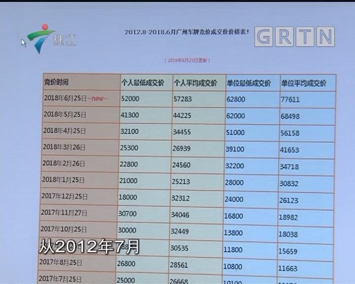 广州去年车牌竞价收入近11.5亿元