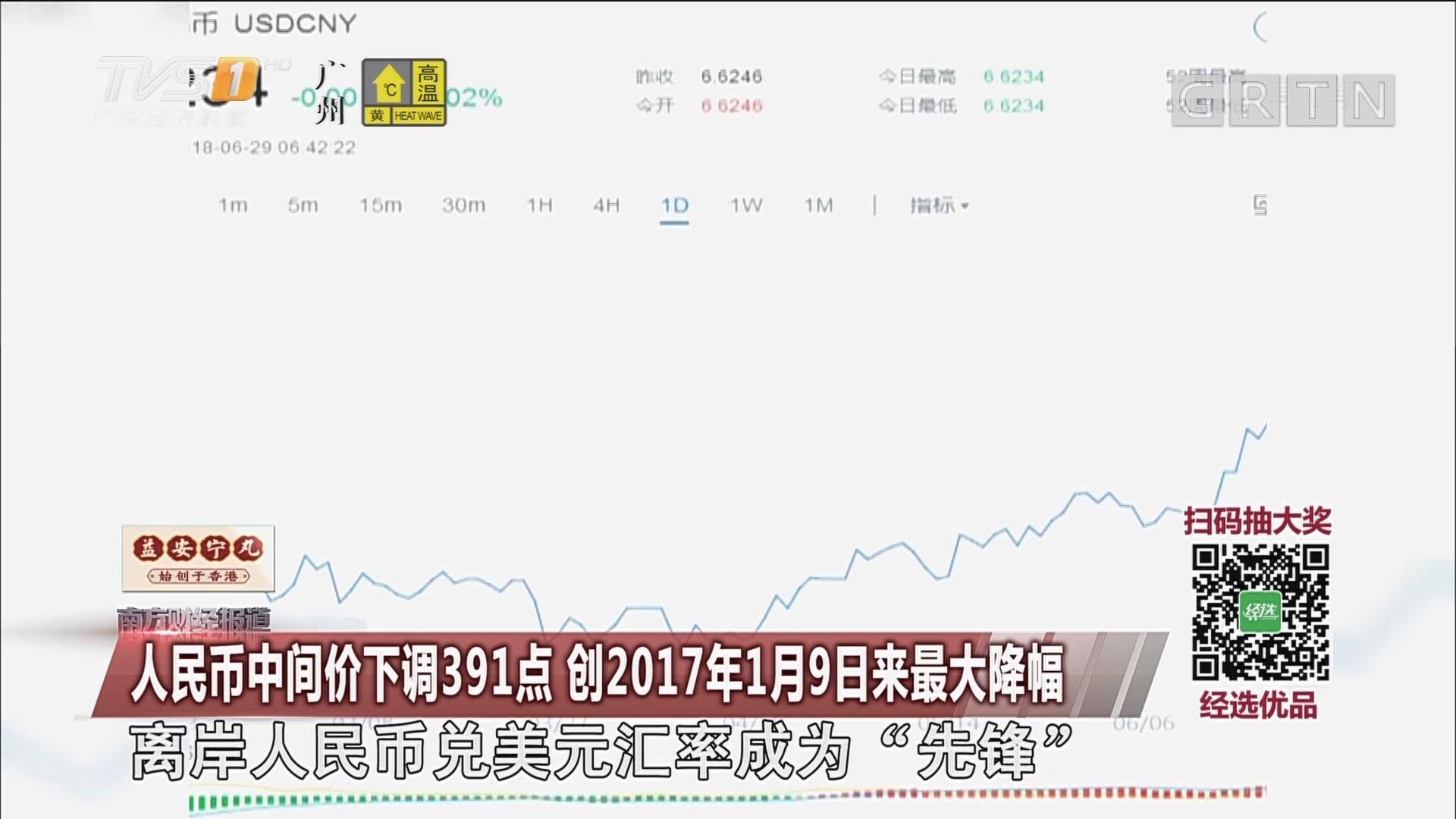 人民币中间价下调391点 创2017年1月9日来最大降幅