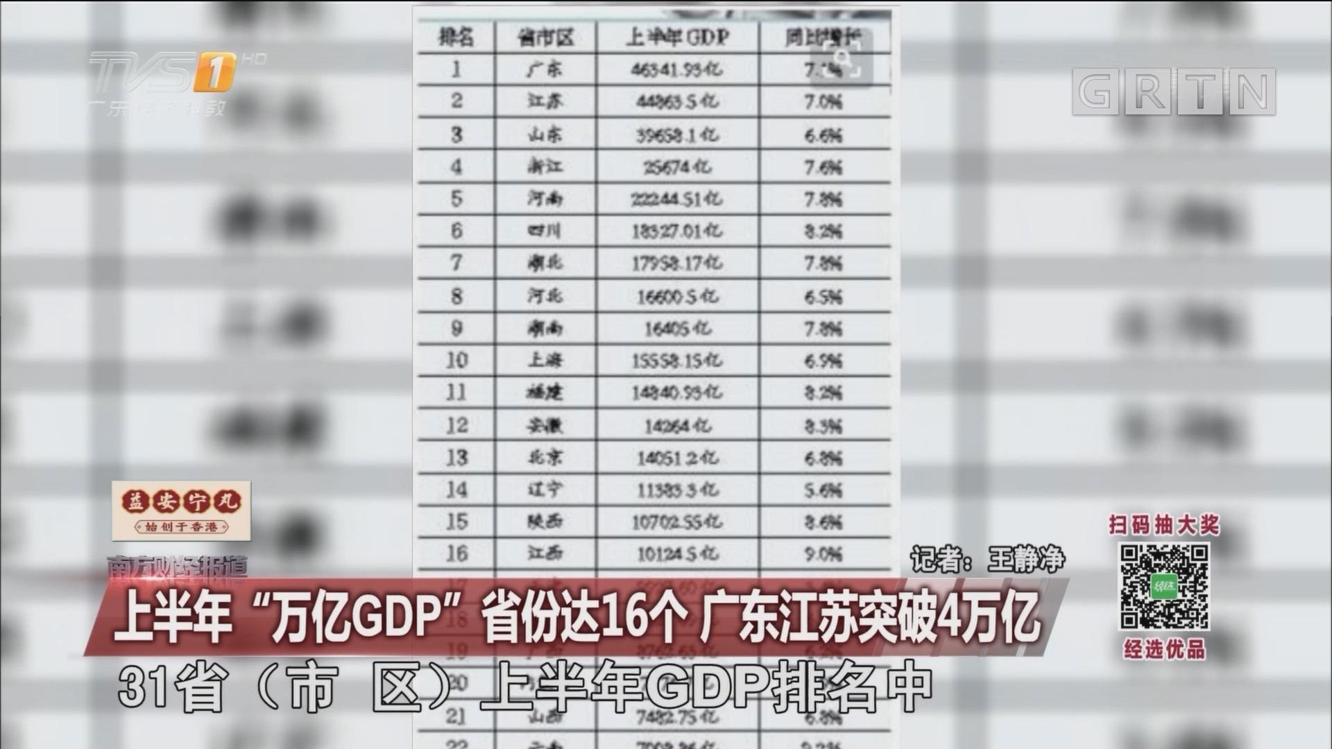 """上半年""""万亿GDP""""省份达16个 广东江苏突破4万亿"""