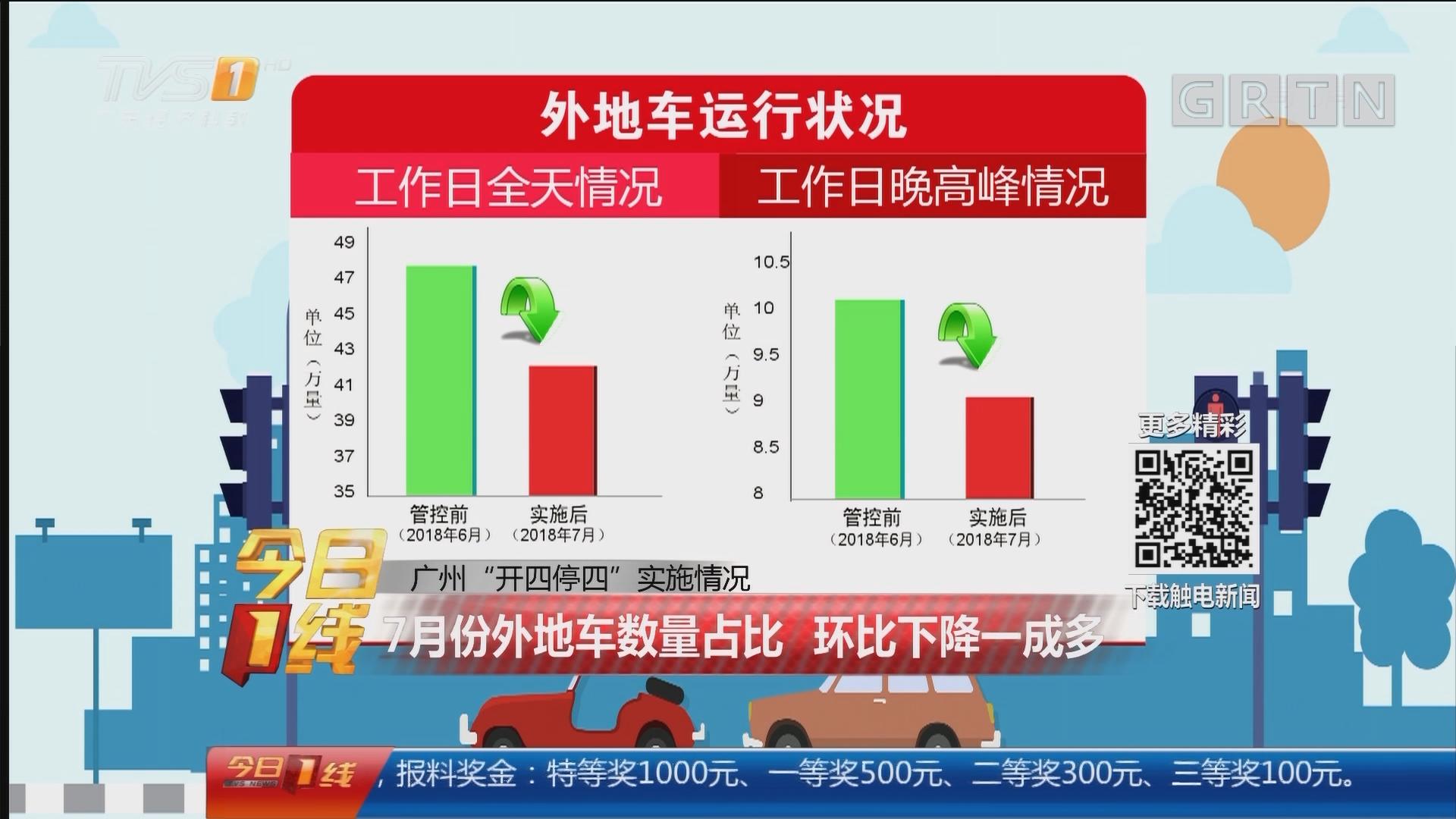 """广州""""开四停四""""实施情况:7月份外地车数量占比 环比下降一成多"""