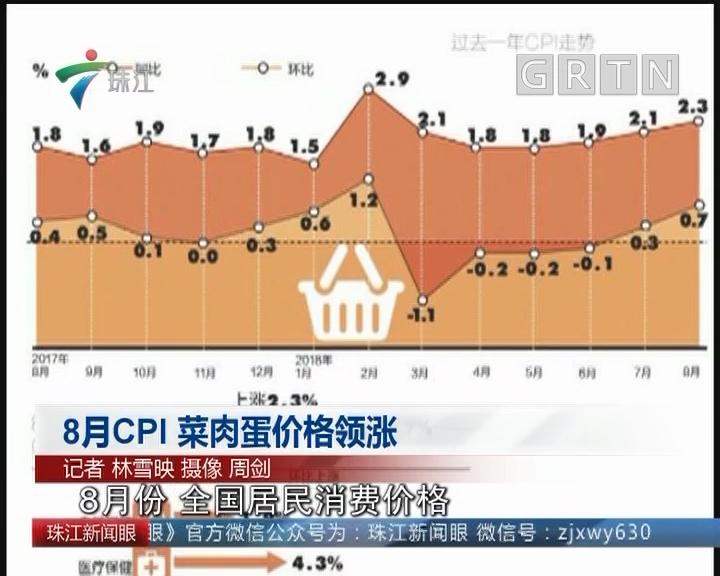 8月CPI 菜肉蛋价格领涨