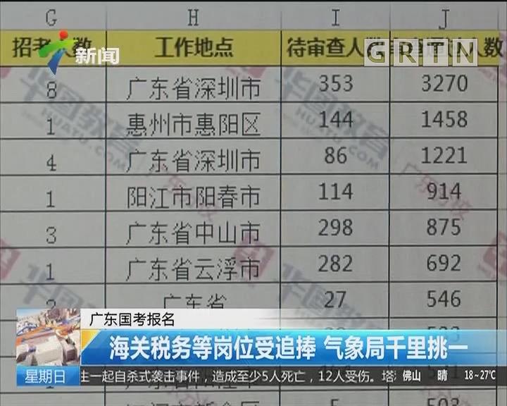 广东国考报名:海关税务等岗位受追捧 气象局千里挑一