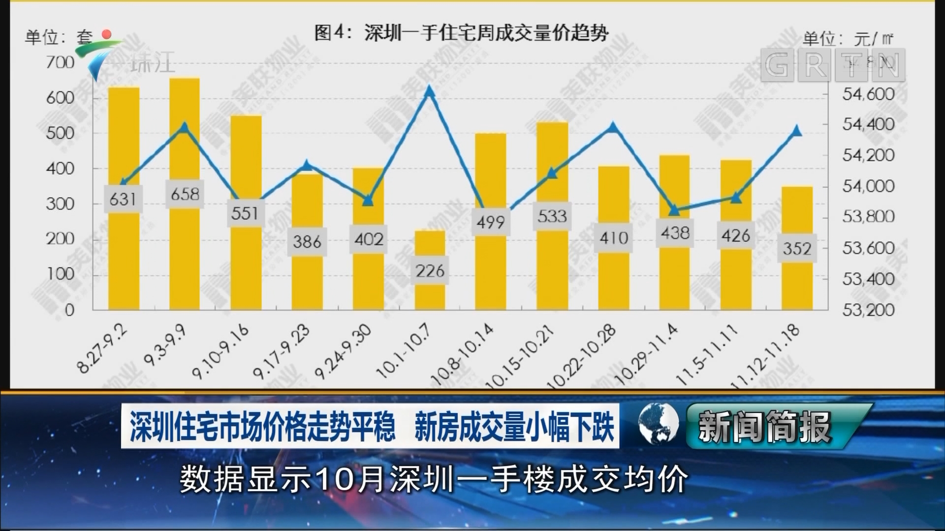 深圳住宅市场价格走势平稳 新房成交量小幅下跌
