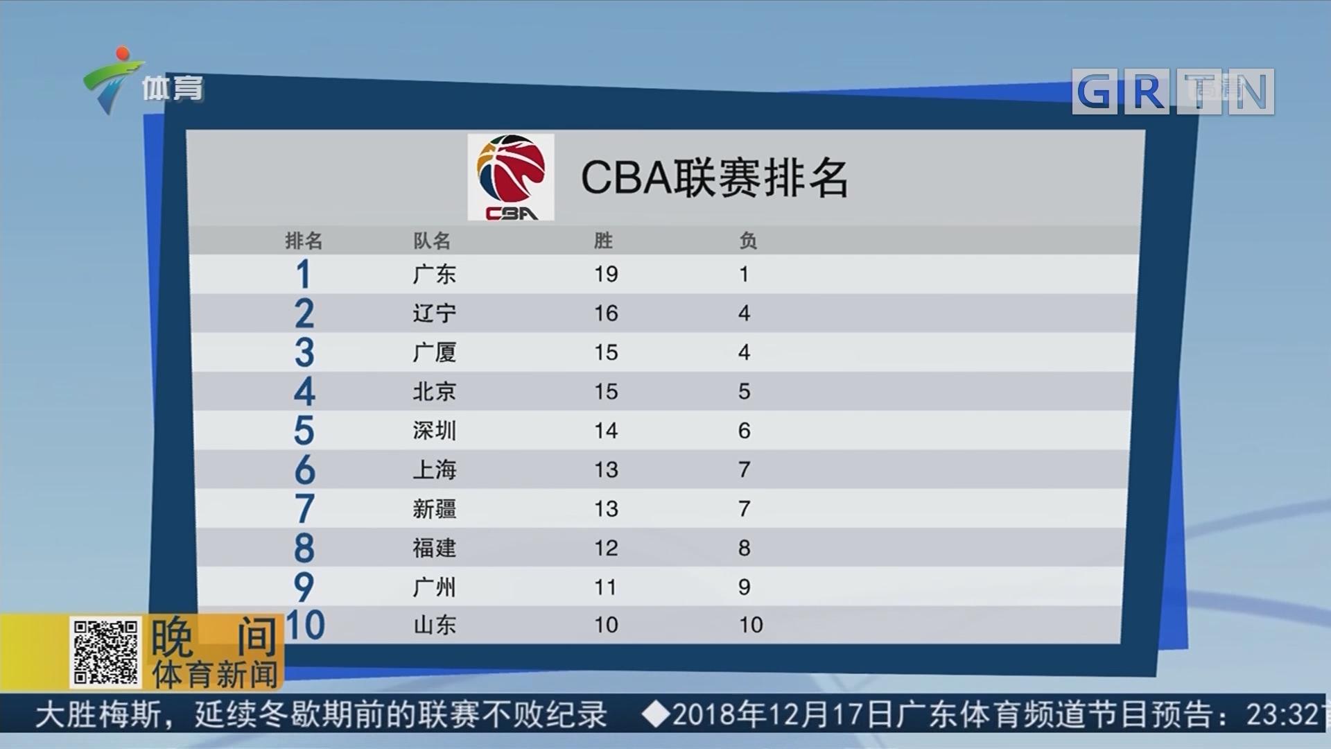 CBA联赛排名