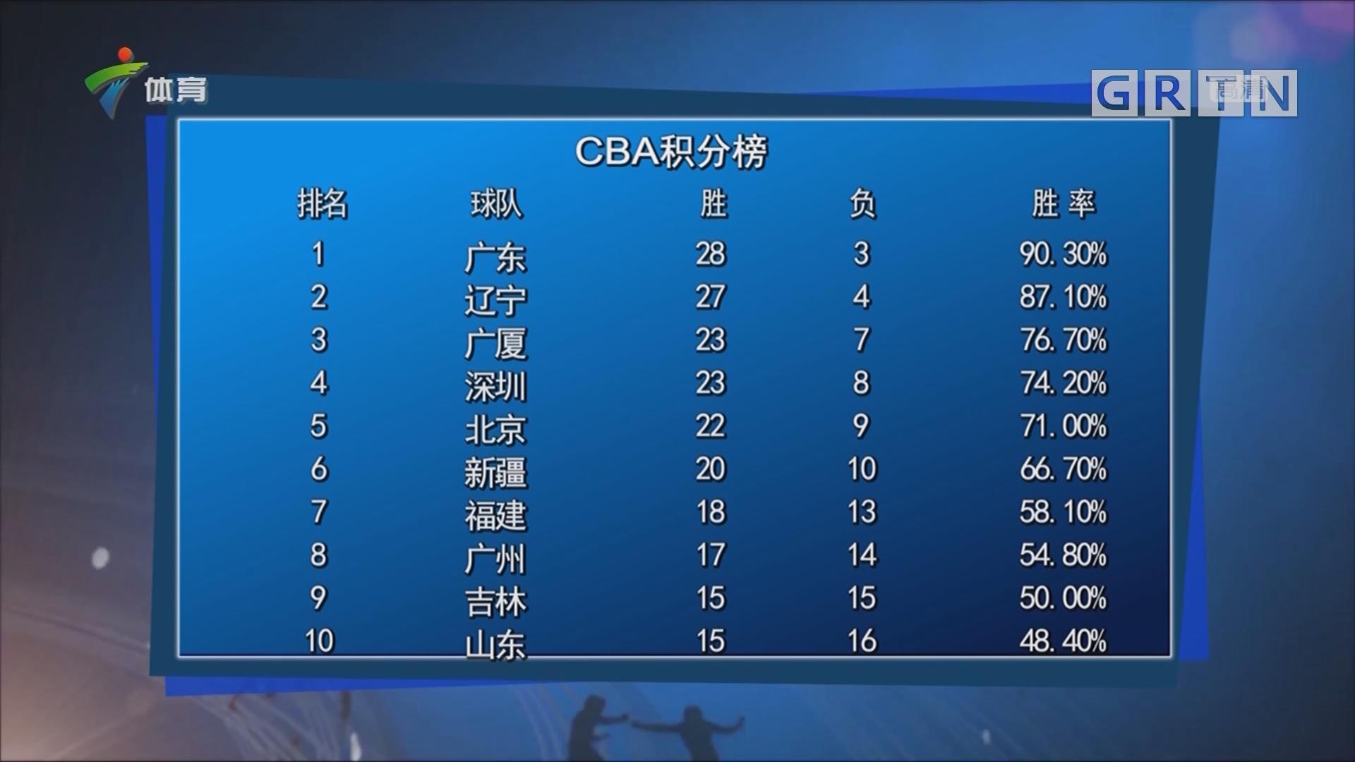CBA积分榜