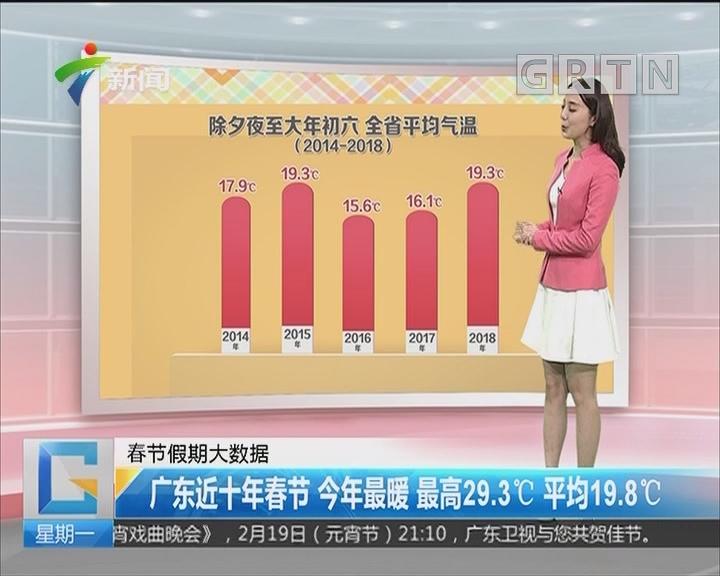 春节假期大数据:广东近十年春节 今年最暖 最高29.3℃ 平均19.8℃