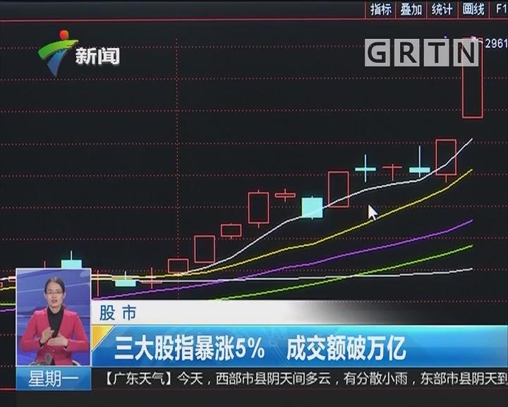 股市:三大股指暴涨5% 成交额破万亿
