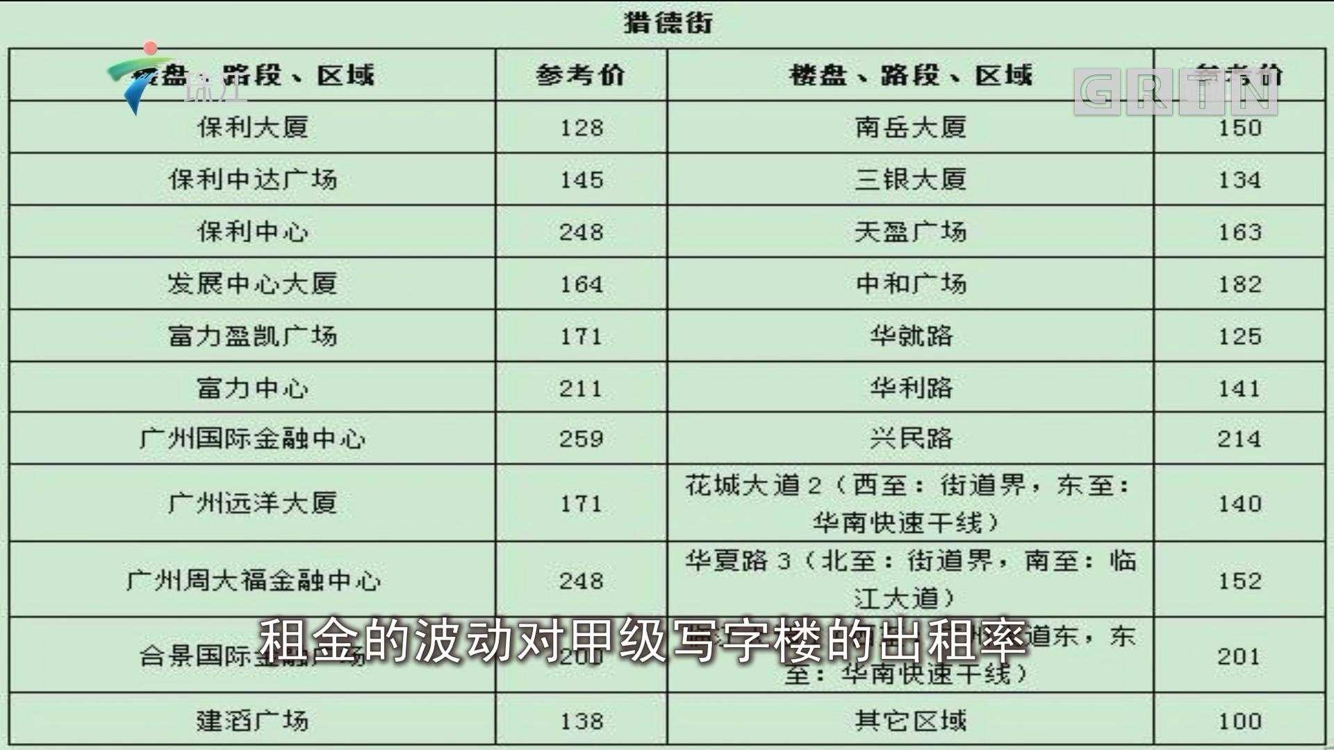 广州:三大最贵写字楼 不同幅度微调