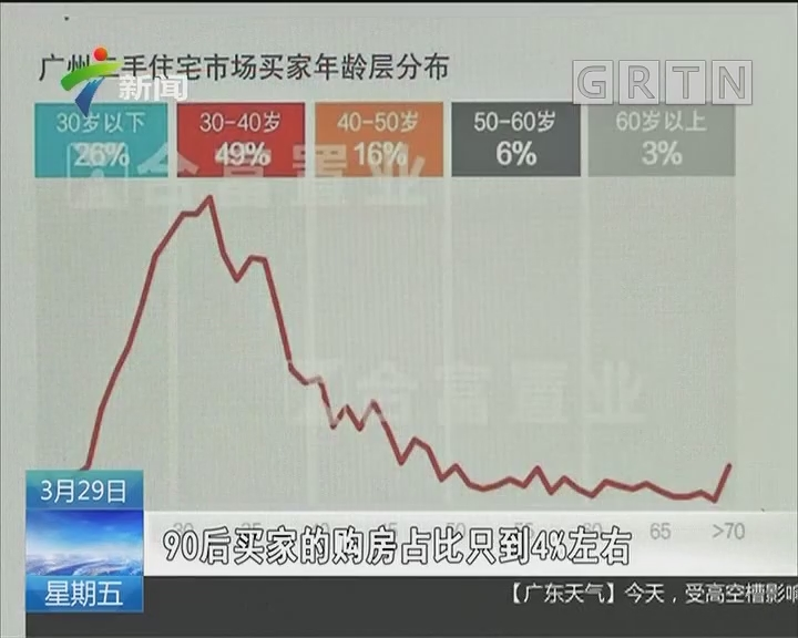 广州:80、90后逐渐成为楼市成交主力