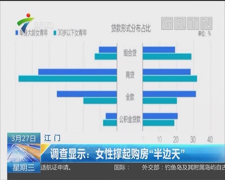 """江门 调查显示:女性撑起购房""""半边天"""""""