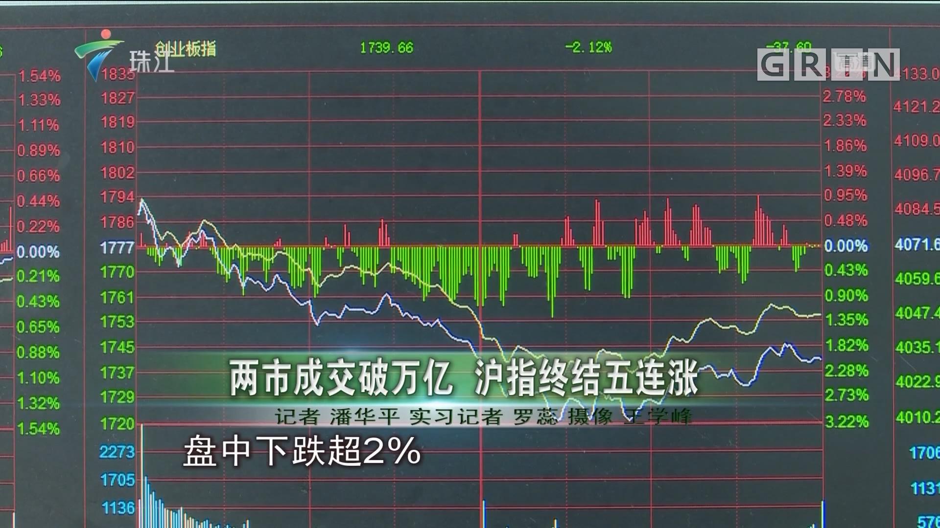 两市成交破万亿 沪指终结五连涨