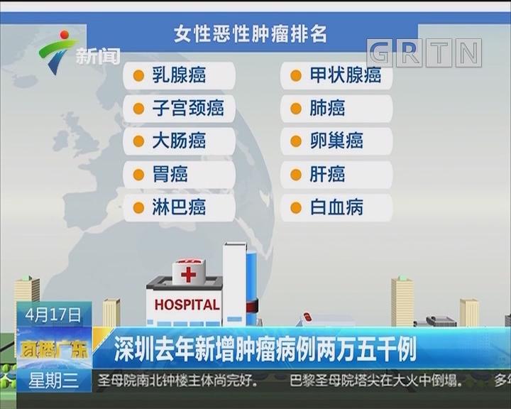 深圳去年新增肿瘤病例两万五千例