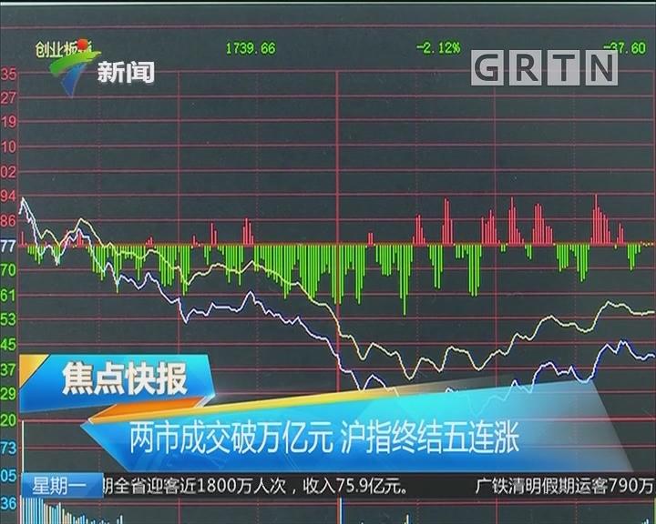两市成交破万亿元 沪指终结五连涨