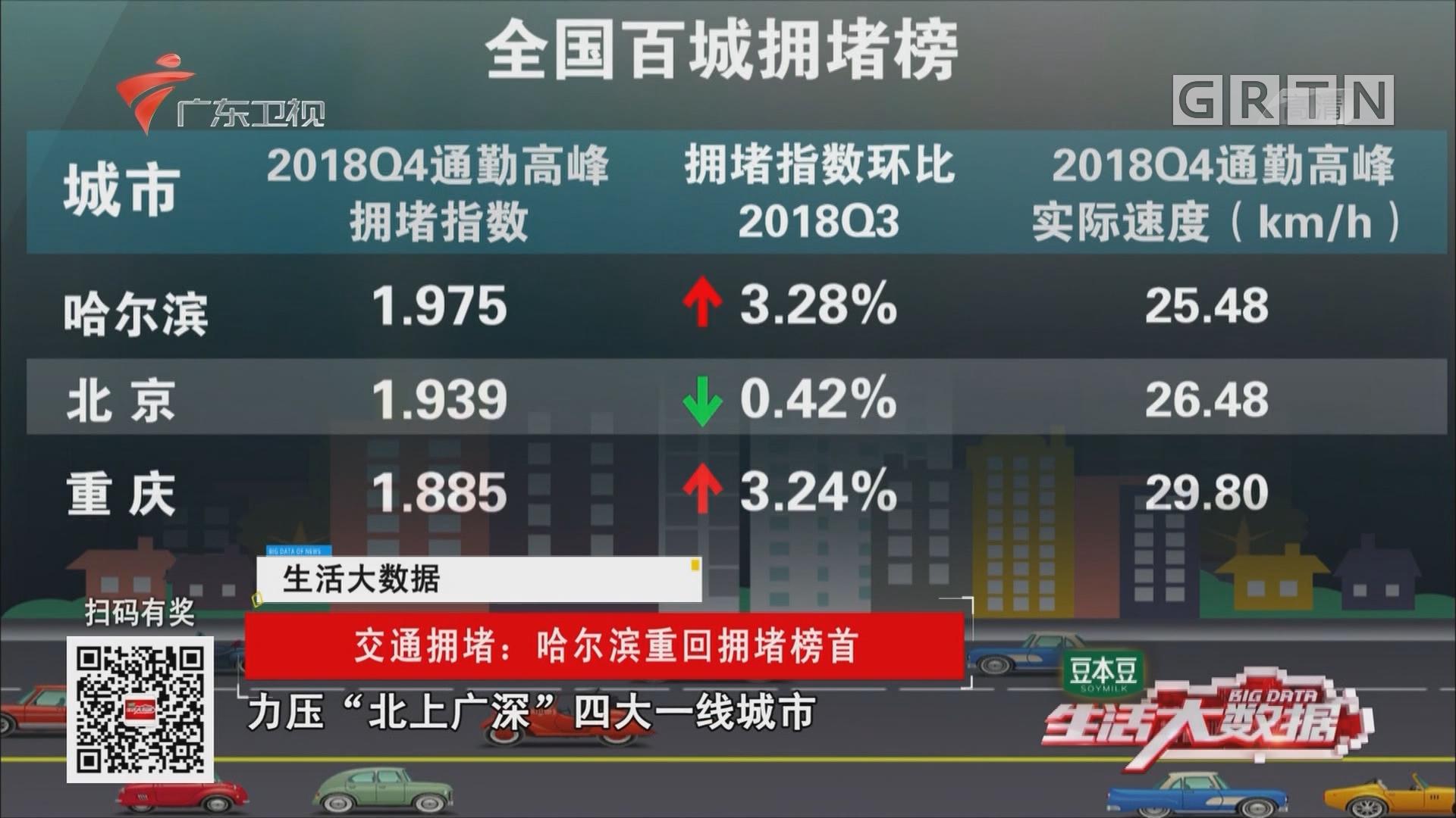 交通拥堵:哈尔滨重回拥堵榜首