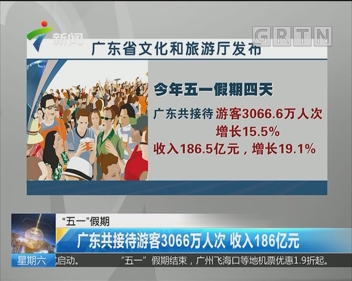 """""""五一""""假期:广东共接待游客3066万人次 收入186亿元"""