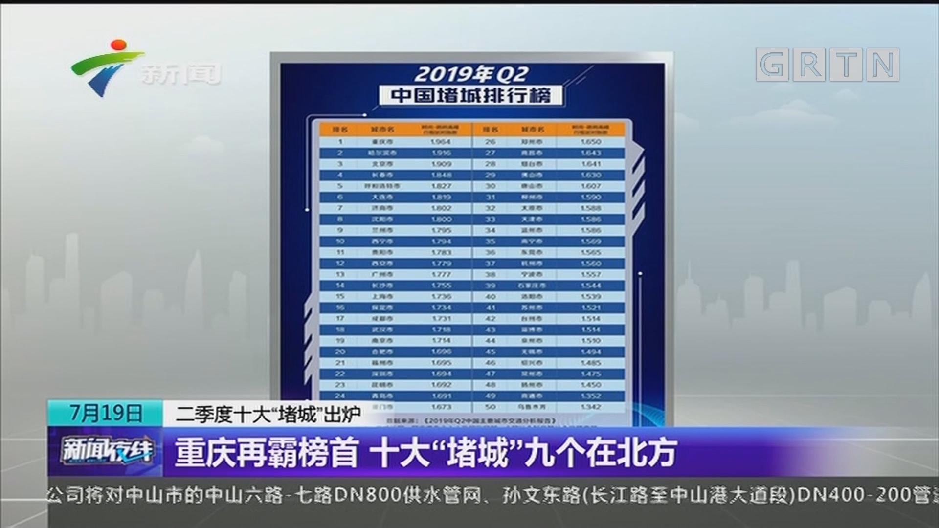 """二季度十大""""堵城""""出炉 重庆再霸榜首 十大""""堵城""""九个在北方"""