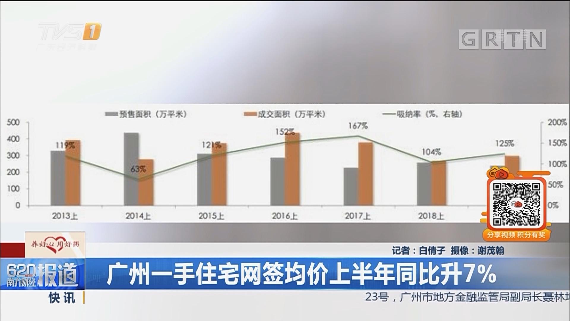 广州一手住宅网签均价上半年同比升7%