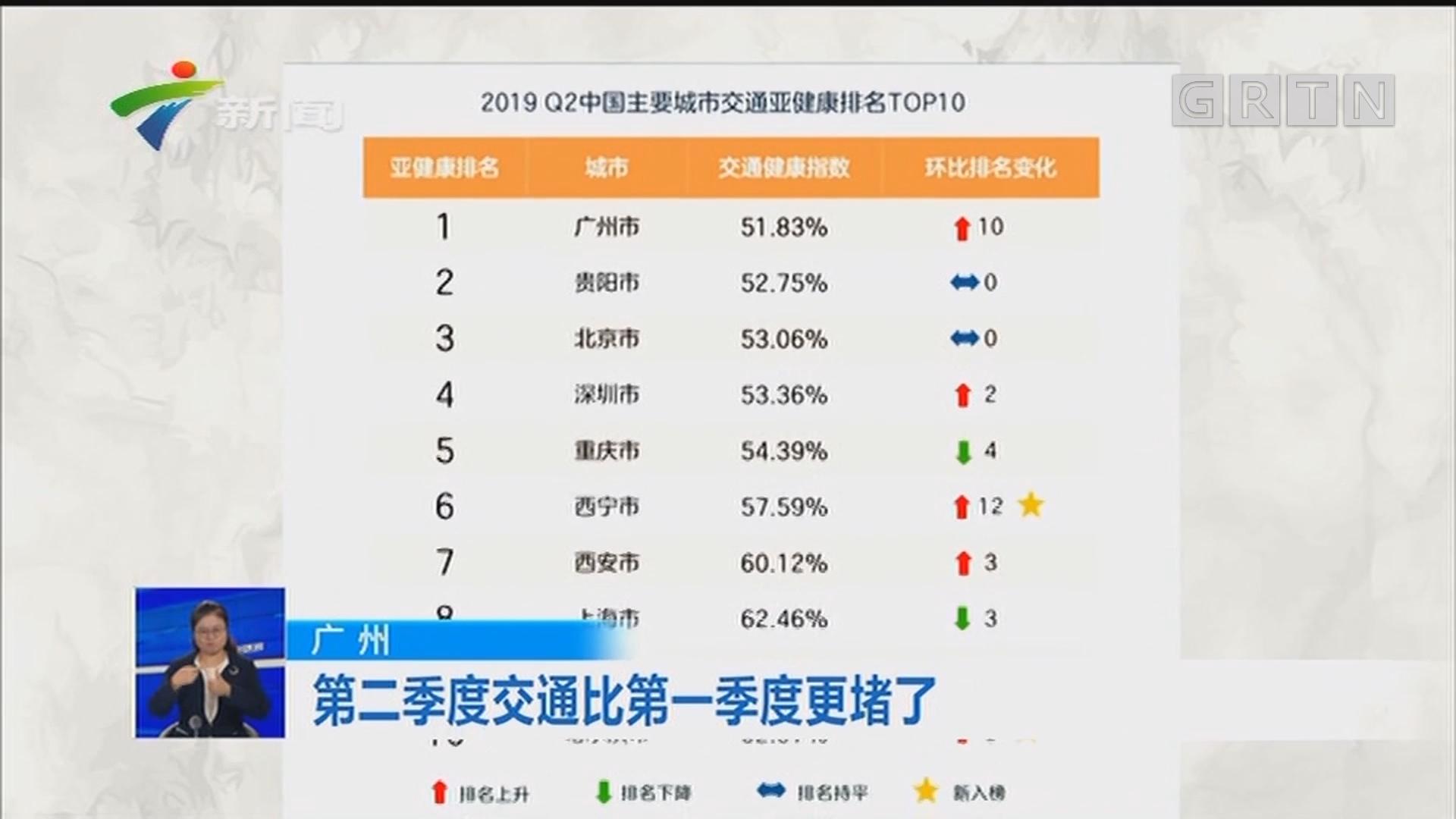 广州:第二季度交通比第一季度更堵了