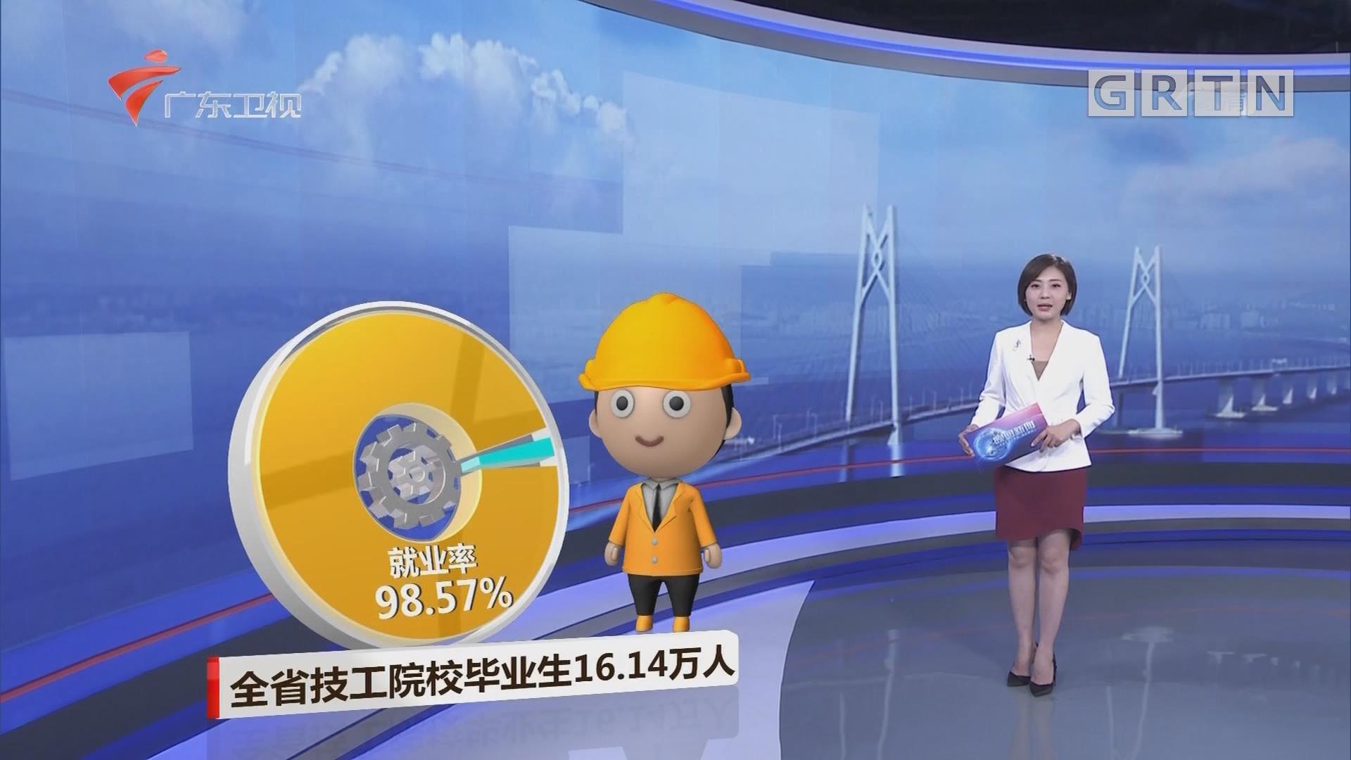 全省技工院校毕业生16.14万人 就业率98.57%