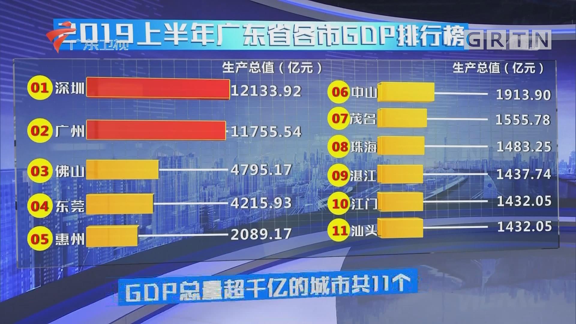 2019上半年广东省各市GDP排行榜