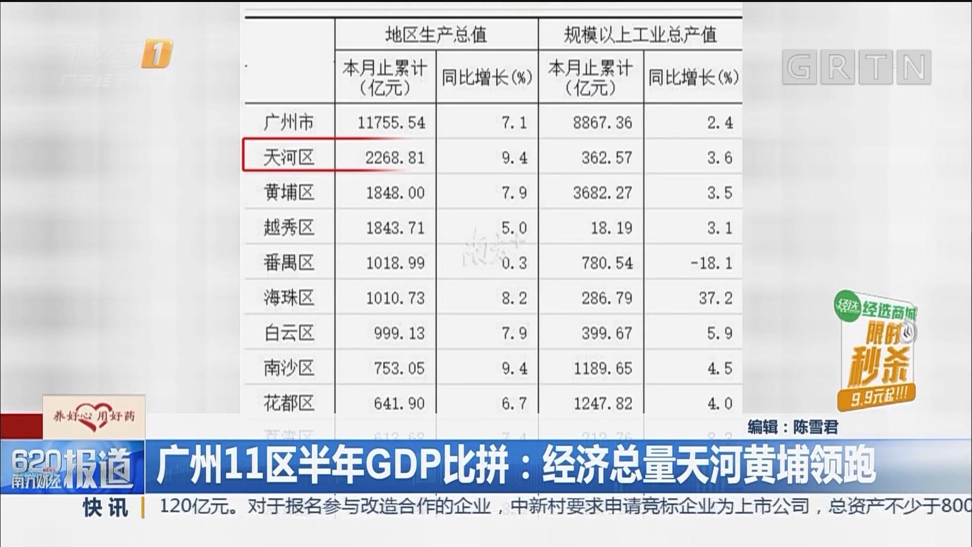 广州11区半年GDP比拼:经济总量天河黄埔领跑