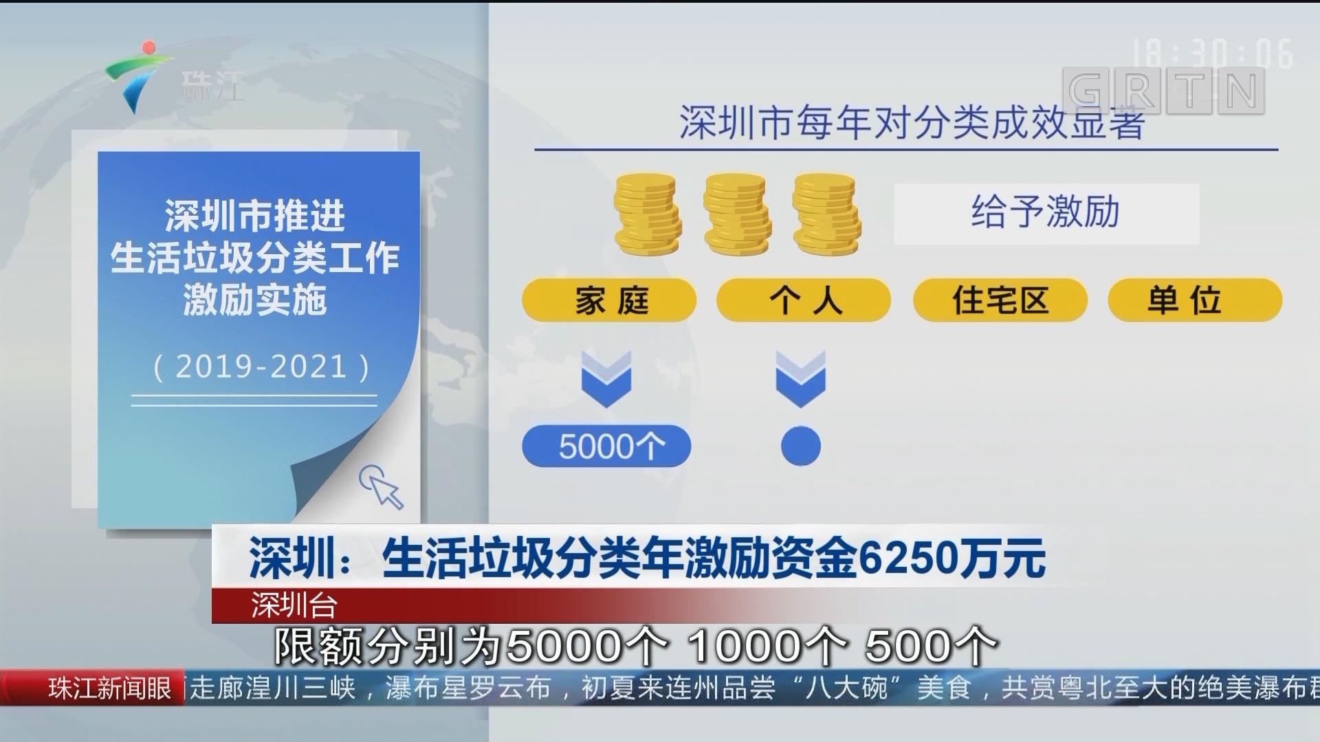 深圳:生活垃圾分类年激励?#24335;?250万元