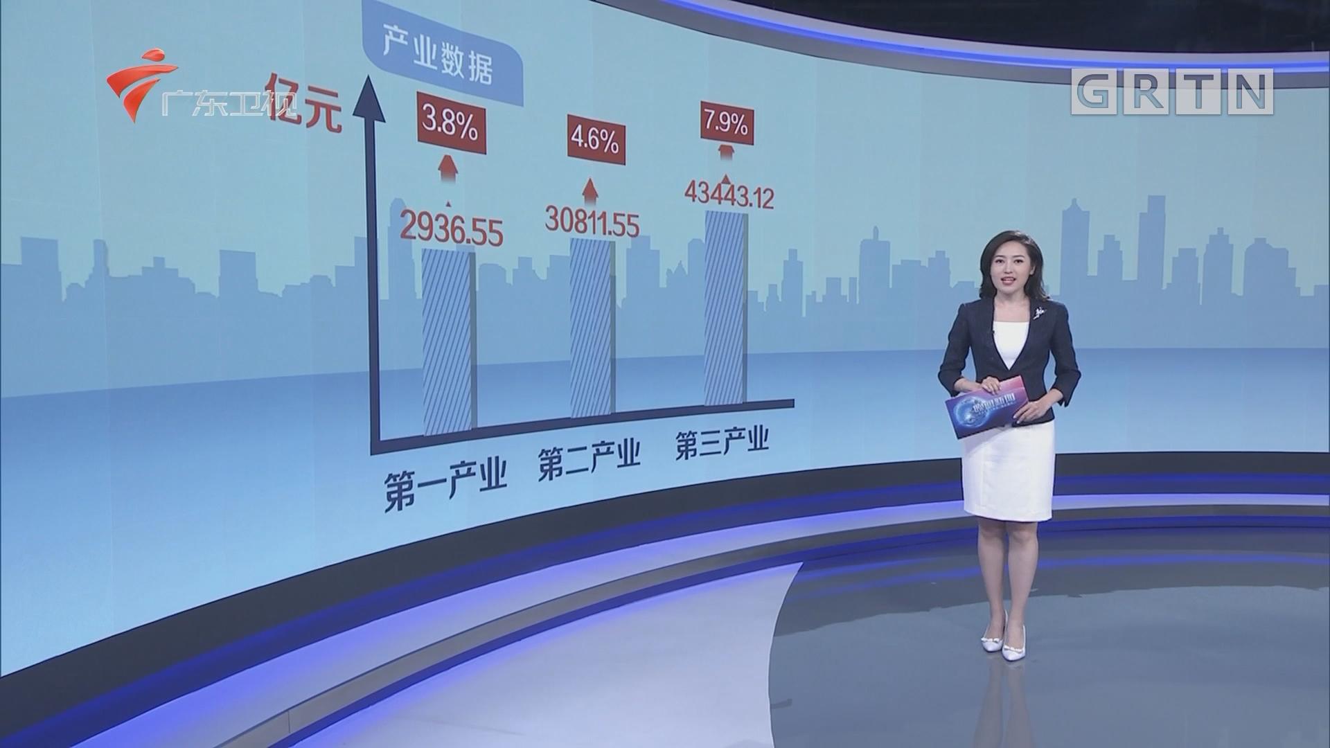 数说广东经济
