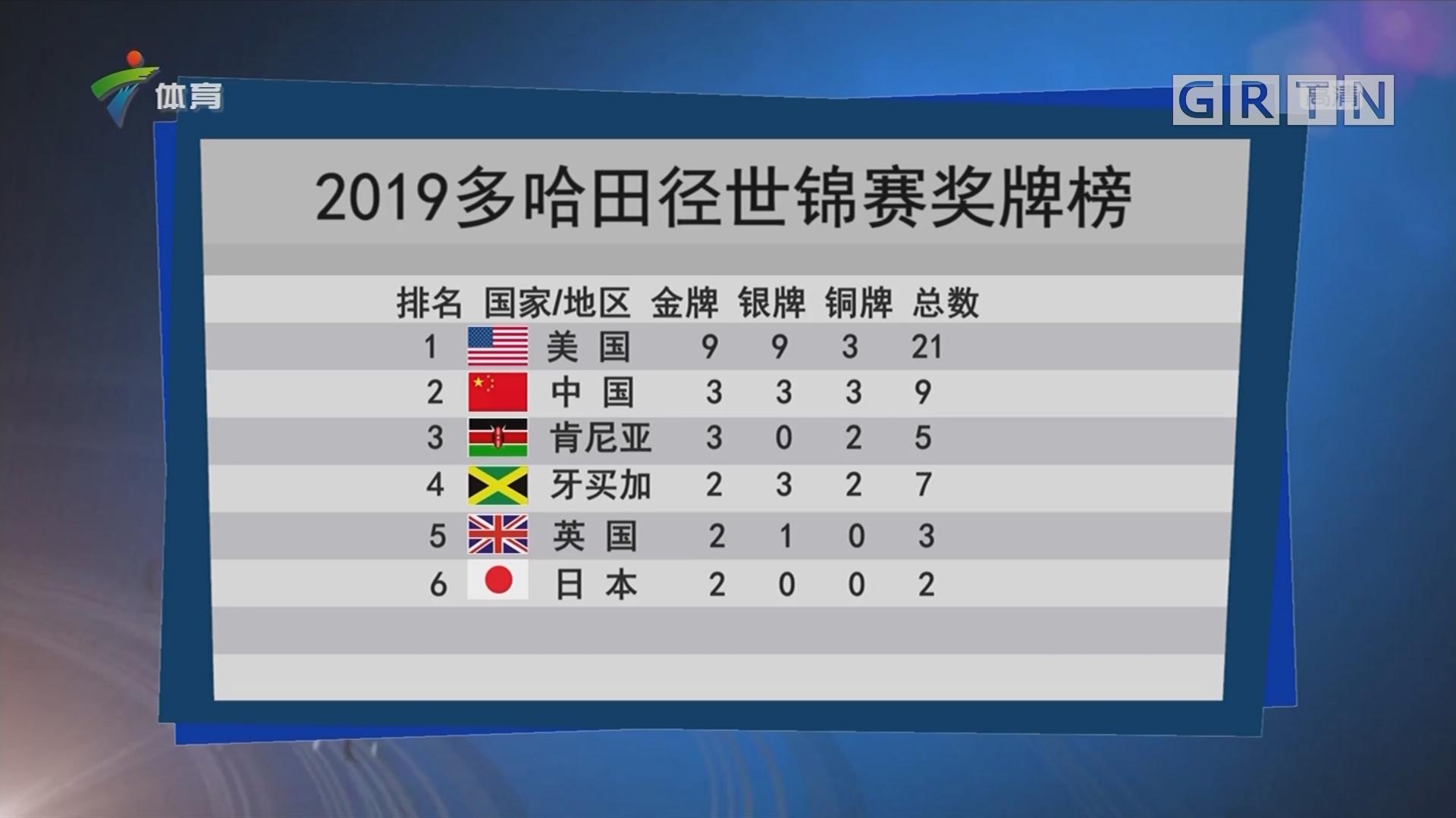 2019多哈田径世锦赛奖牌榜