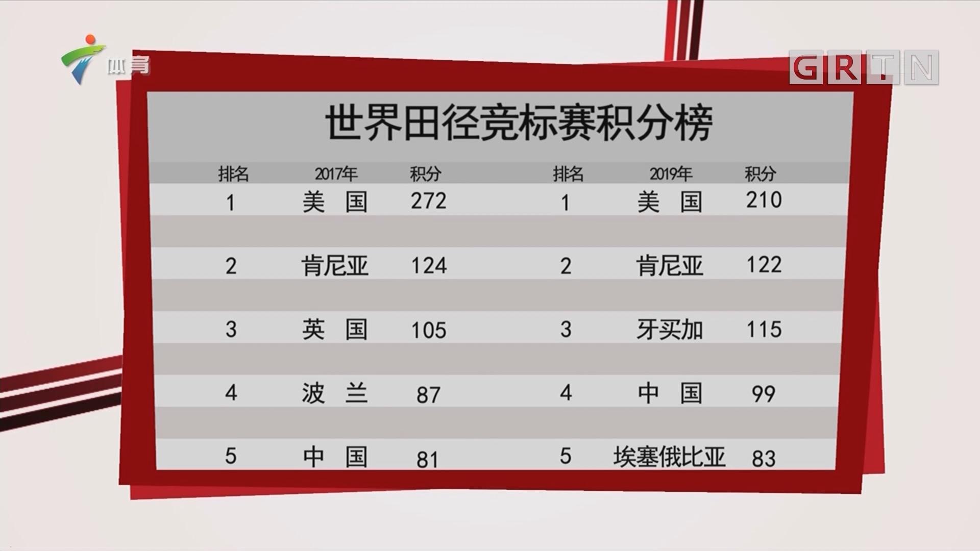 2019世界田径竞标赛奖牌榜与世界田径竞标赛积分榜