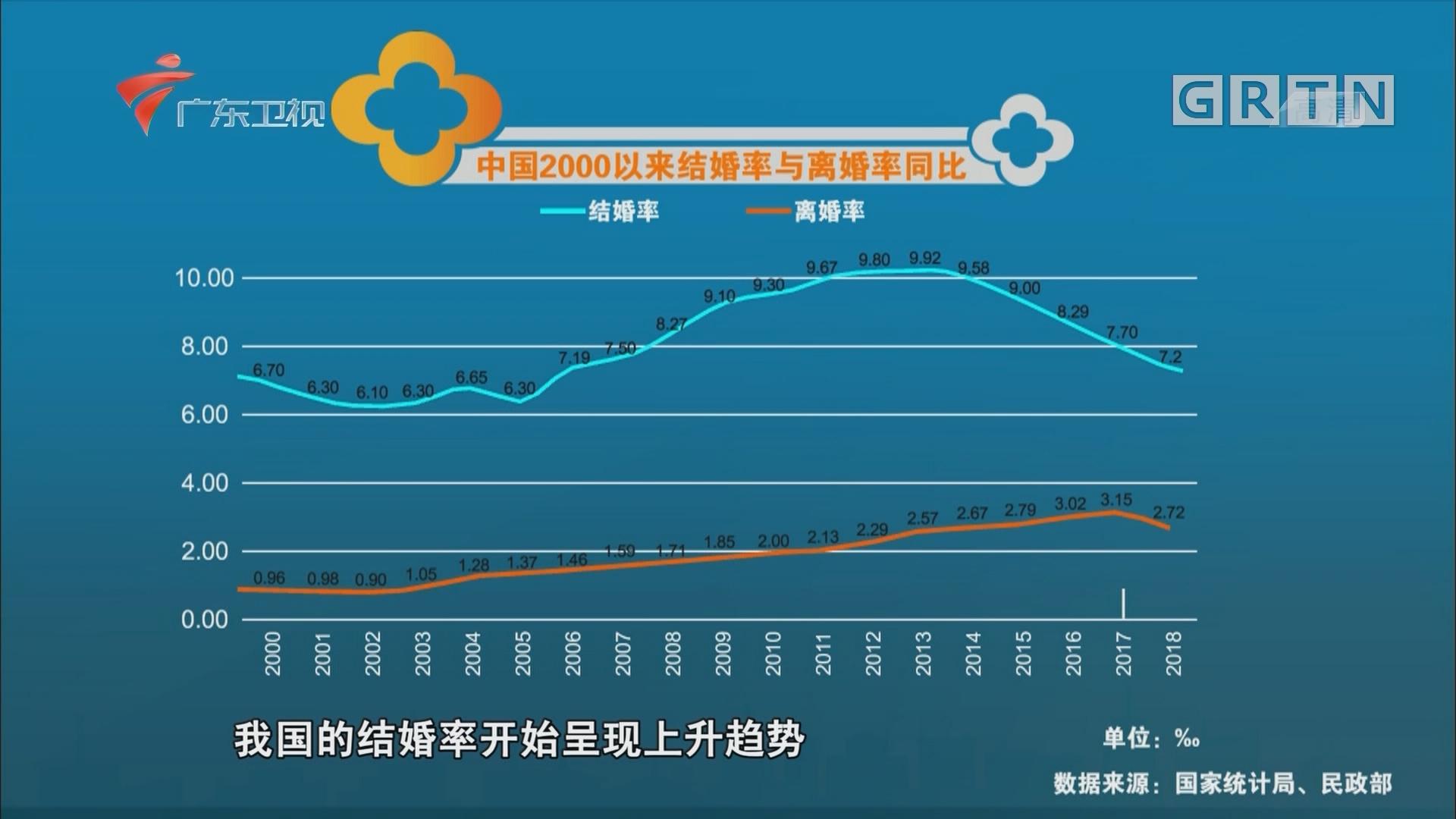 中国2000以来结婚率与离婚率同比